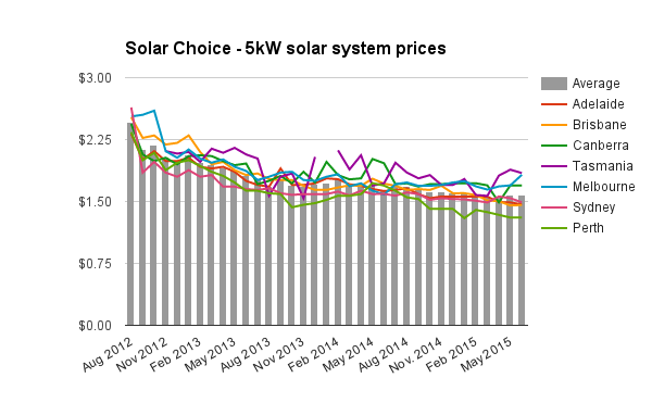 Solar Choice 5kW solar system prices June 2015