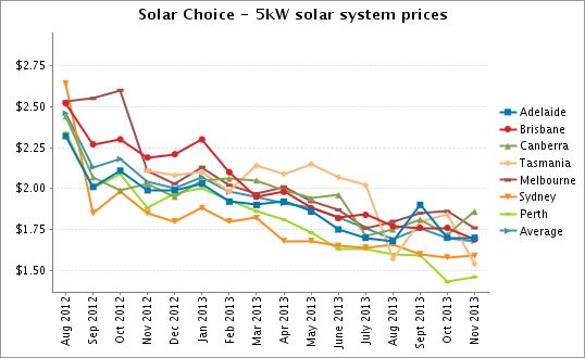5kW solar system prices to Nov 2013