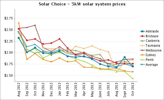 Solar Choice 5kW solar system prices Oct 2013