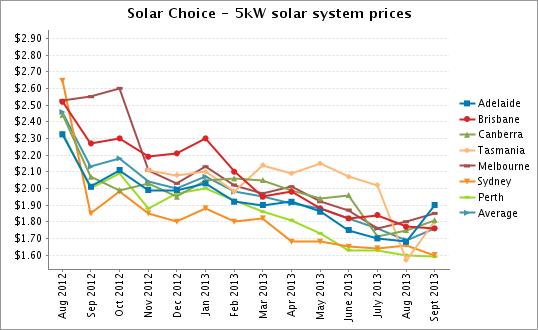 Solar Choice 5kW solar system prices Sept 2013