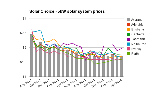 Solar Choice Solar Pv Installation Prices For April 2014