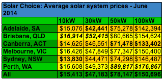 Solar Choice Average Commercial Solar PV System Prices June 2014