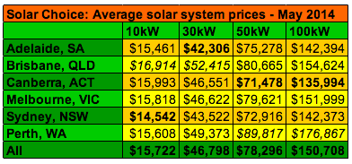 Solar Choice Average Commercial Solar PV System Prices May 2014