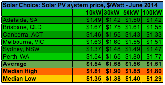 Solar Choice Average High Low Commercial Solar PV system Prices June 2014