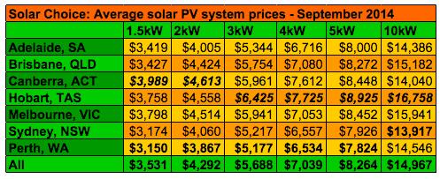 Solar Choice Average Solar System Prices September 2014