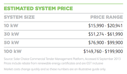 Solar Choice CEC commercial PV pricing