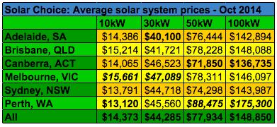 Solar Choice Commercial Solar System Prices Per Watt Oct 2014