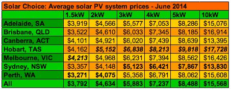 Solar Choice PV Installation Average Prices June 2014