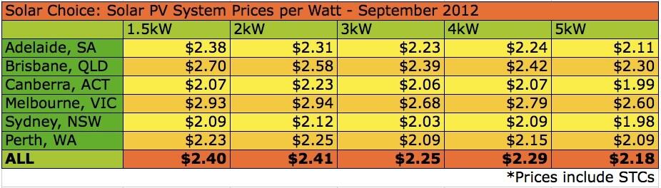 Solar Choice PV system Price per watt Sept 2012