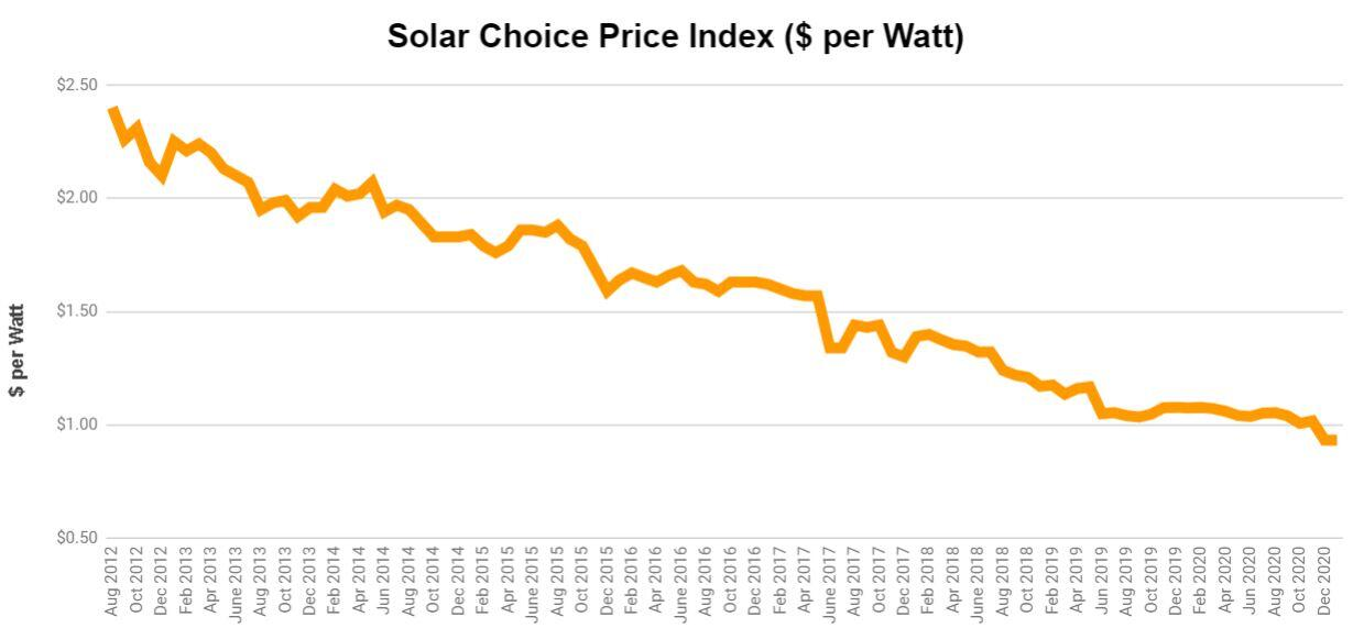 To help you find the best solar system: Solar Choice Price Index as at January 2021