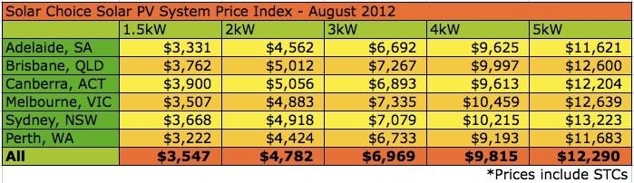 Solar Choice Solar System Price Index August 2012 Solar