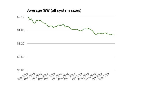 solar-choice-all-systems-price-index-dec-2016