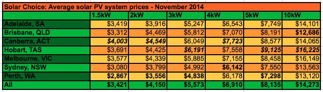 Solar Choice average residential solar system prices nov 2014