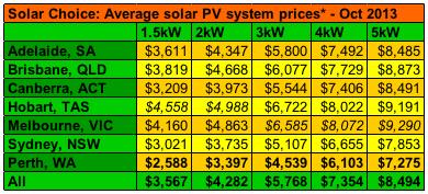 Solar Choice average solar system prices Oct 2013