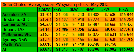 Residential Solar Pv System Prices For May 2015 Solar Choice
