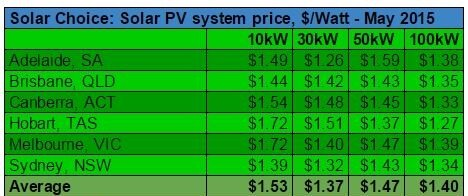Solar Choice high low average commercial solar system prices June 2015