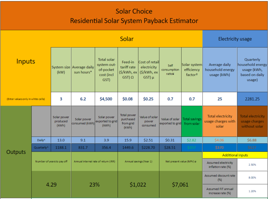 Solar Choice payback estimator