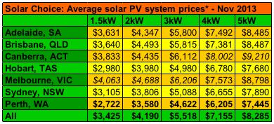 Average solar PV system prices Nov 2013