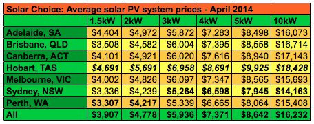Solar Choice solar system prices averages April 2014