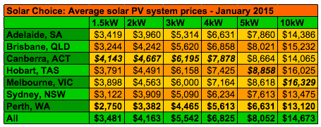 Solar Choice total system prices Jan 2015