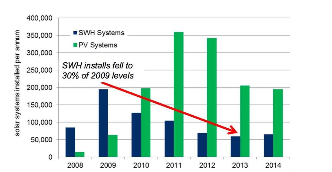Solar Hot Water installations Australia 2008-2014