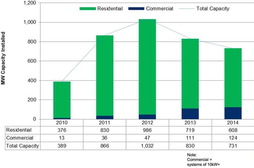 Solar Installations cumulative capacity