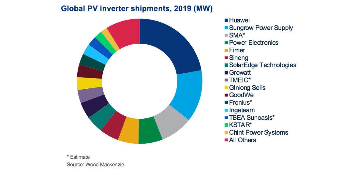 Solar Inverter Global market share - Huawei majority