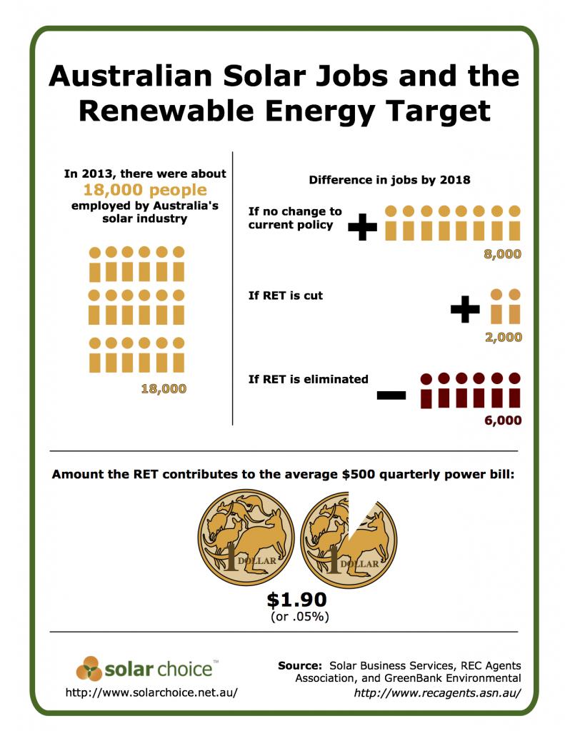 Solar Jobs Infographic