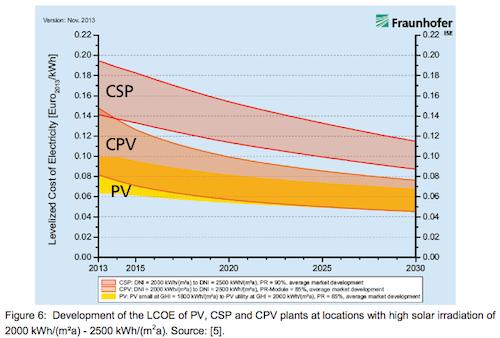 Solar LCOE comparison