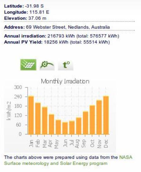 Solar Mapper Monthly Irradiation