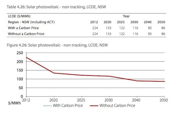 Solar PV LCOE chart