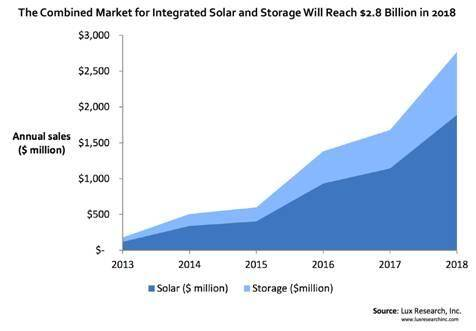 Solar PV and energy storage to 2018