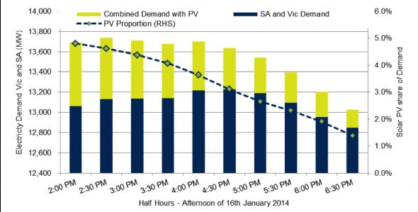 Solar PV contribution Vic and SA
