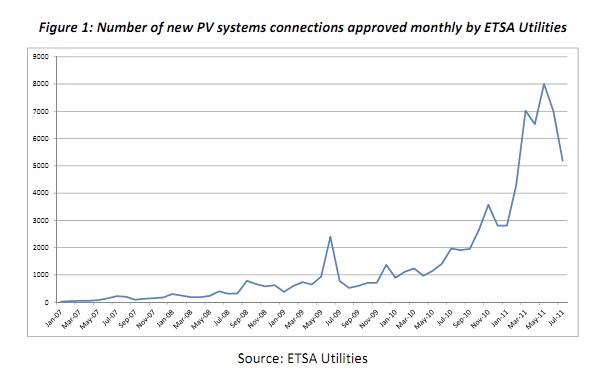 South australia solar feed in tariff