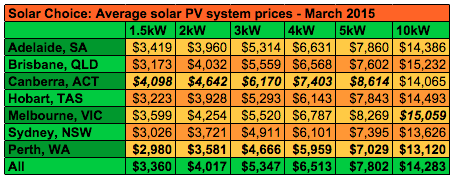 Solar PV system prices March 2015