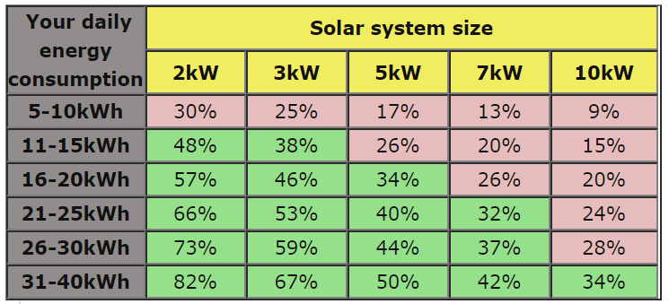 Solar PV system sizing table no batteries