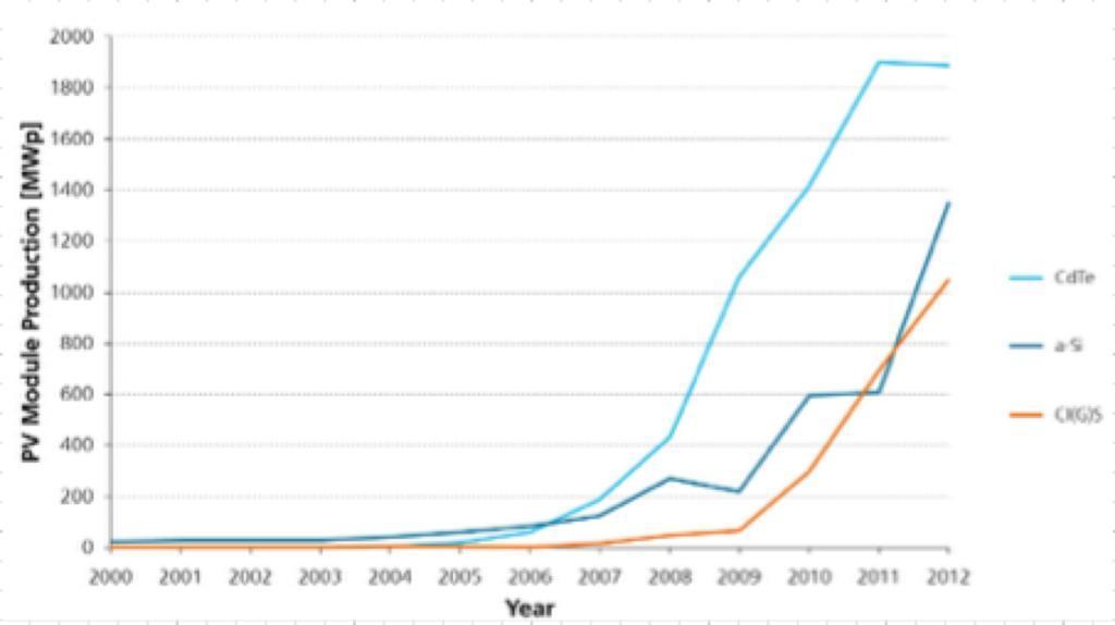 Solar PV technology price trajectory comparison