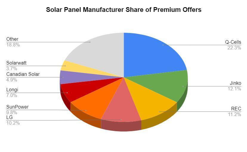 Solar Panel Manufacturer market share of premium solar power offers