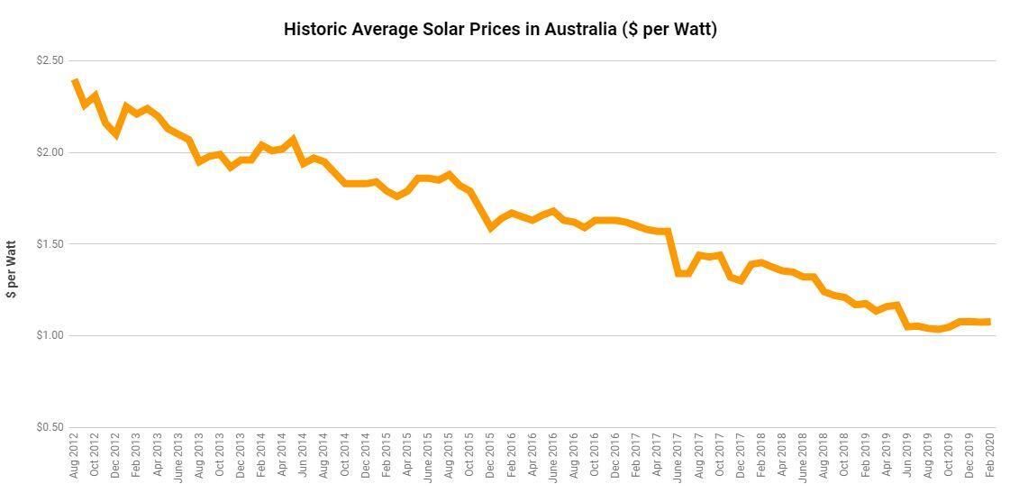 Solar Panel Price History