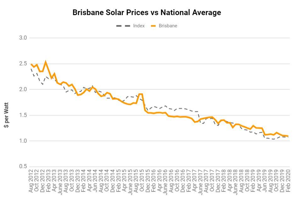 Solar Panel Prices Brisbane