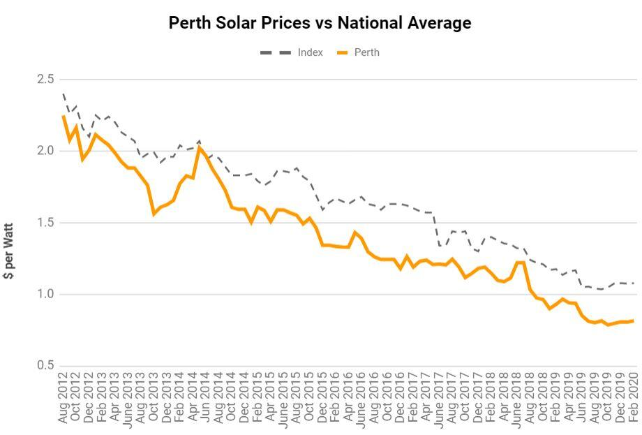 Solar Panel Prices Perth WA