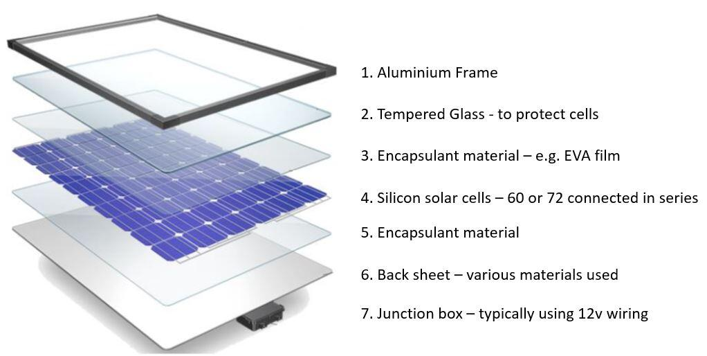 How Do Solar Panels Made What Are They Made Of Solar Choice