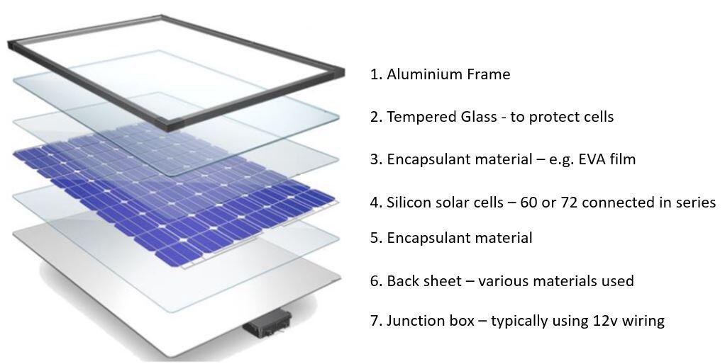 List solar panel components