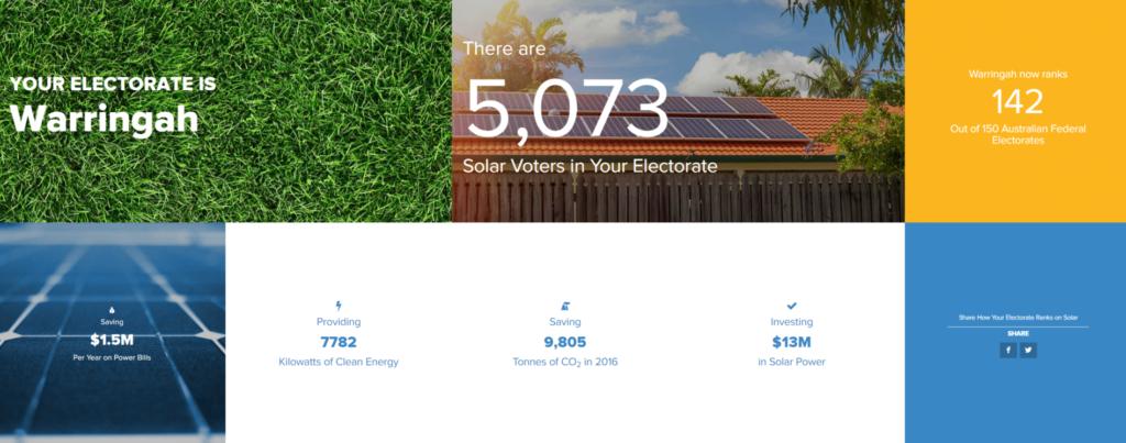 Solar Scorecard Warringah results