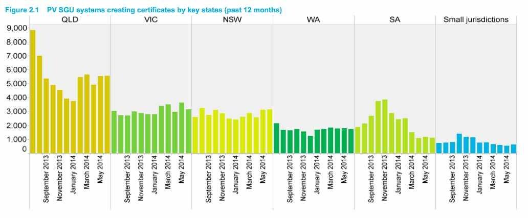 Australia's solar states