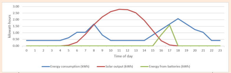 Solar and battery storage load profile example with 7kWh storage