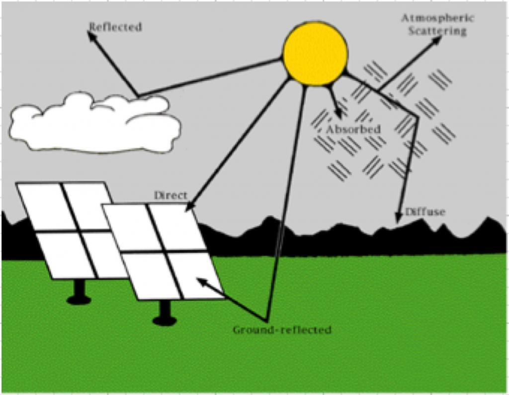 Types of solar irradiation