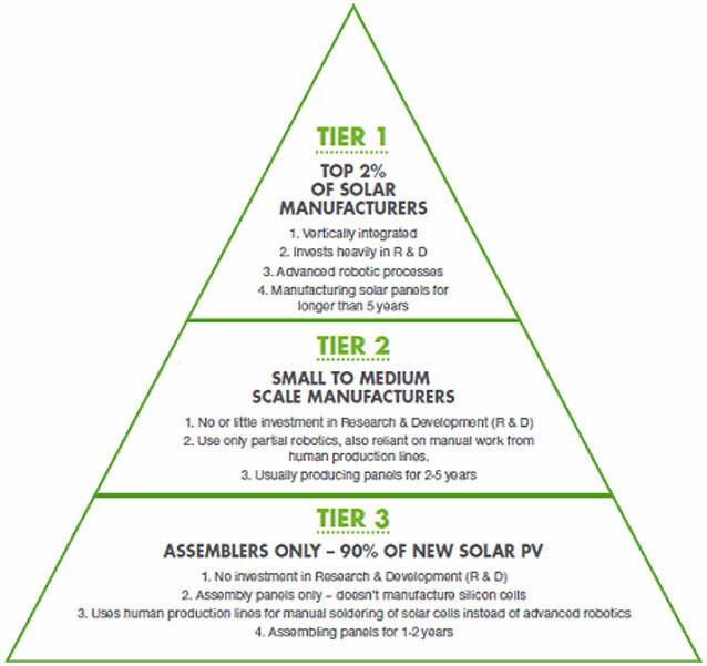 What Makes A Solar Tier 1 Solar Panel Manufacturer Solar