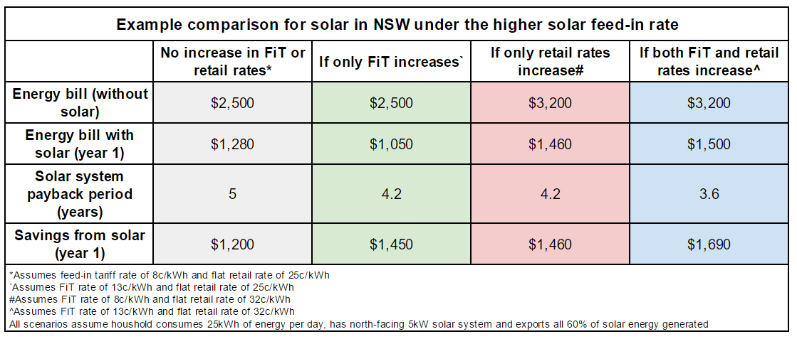 Solar power in NSW under higher feed-in rate