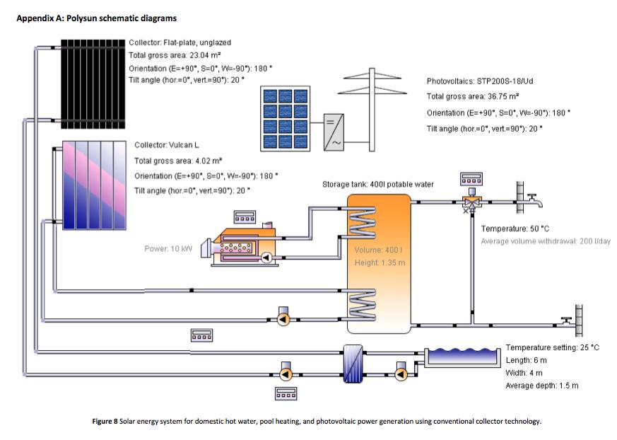 Solar PV plus solar hot water system